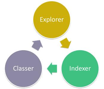 les 3 activités du référencement: explorer, indexer, classer