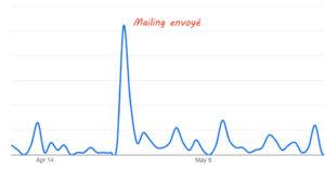 Impact d'un mailing sur la visibilité d'un site web